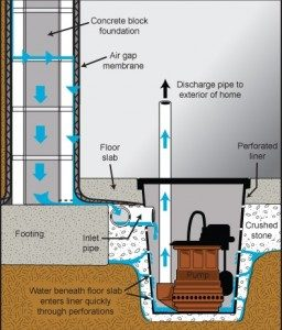 McMackin Mechanical Sump Pumps; Repair and Installation